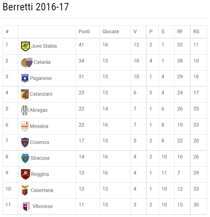 Berretti_2016_2017_football_Italia_U_19.png