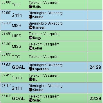 bjerringbro_silkeborg_veszprem_score.png