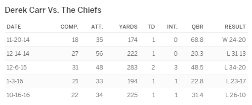 Carr vs Chiefs.png