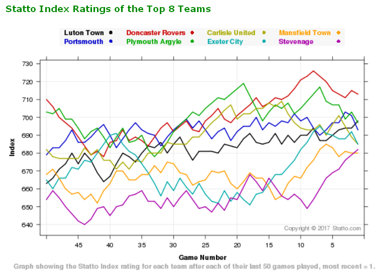 league_two_statto_index.png