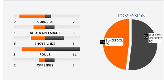 league_two_wycombe_blackpool.png