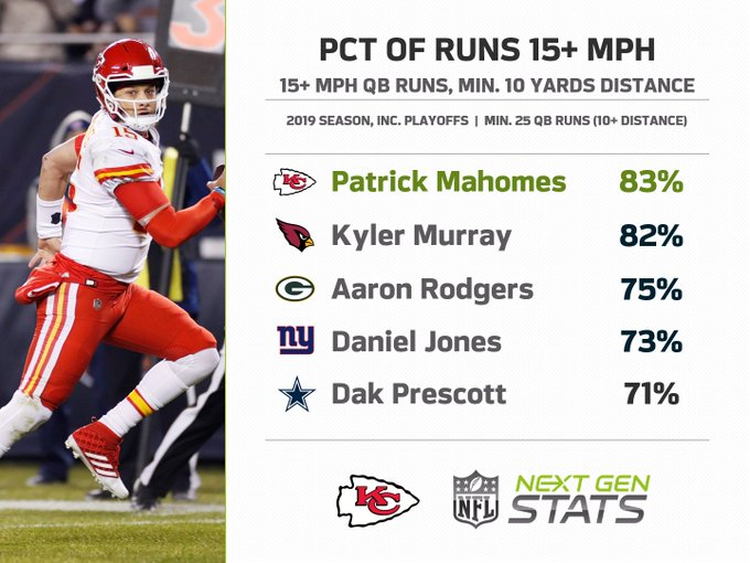 mahomes Speed.jpg