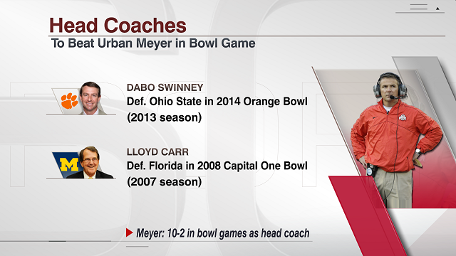 Meyer's losses in bowls.png
