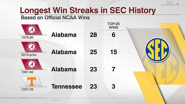 Most SEC wins.png