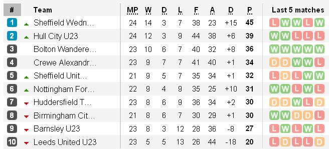 Professional U23 Development League 2.png