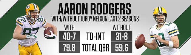 Rodgers with-without Nelson.png