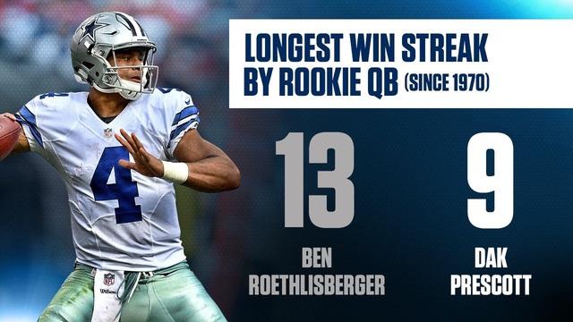 Rookie record Presscot.jpg