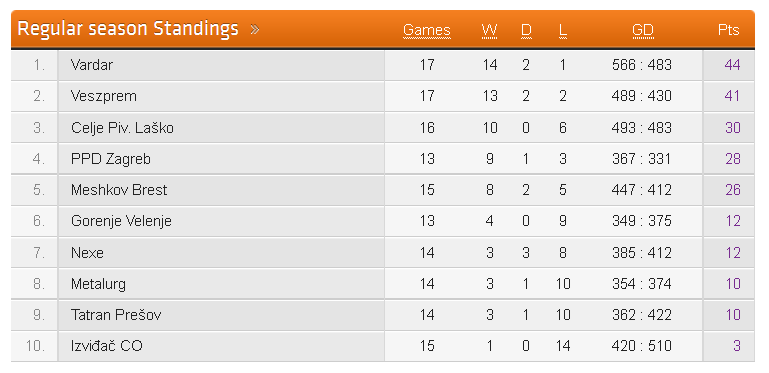 seha_league_standings_february.png
