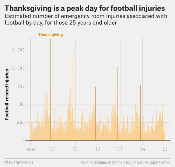 Thanksgiving injuries.png